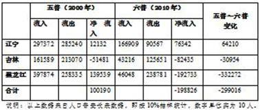 中国各省面积人口_2011年中国各省人口