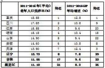 东北三省董姓有多少人口