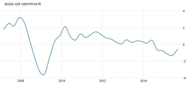 俄罗斯经济总量增长率_俄罗斯经济分布图