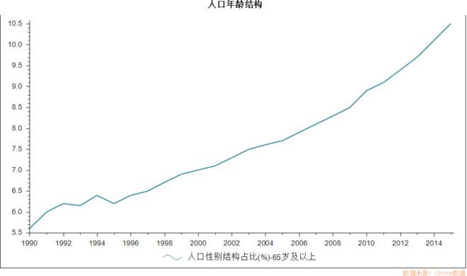 中国大陆总人口图表_中国总人口数变化