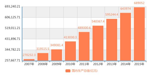 中国人口普查邮票_中国人口历年普查统计