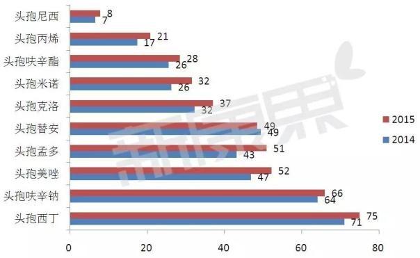 头孢尼西钠_转:头孢菌素类抗生素市场分析(附Top10企业) 来源:新康界 ...
