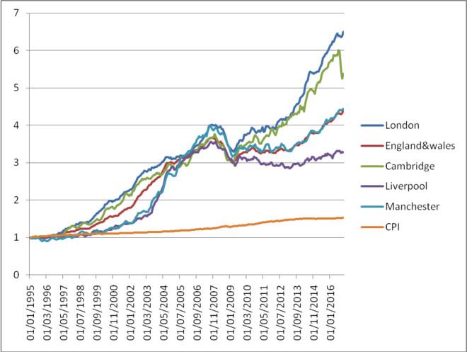 英国人口趋势和收入变化决定了房价的城市间差异