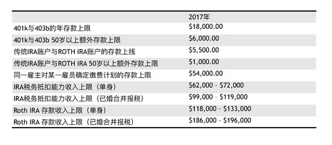 陈达美股投资,上证指数(SH000001),乐视网(SZ300104),沪深300(SH000300)