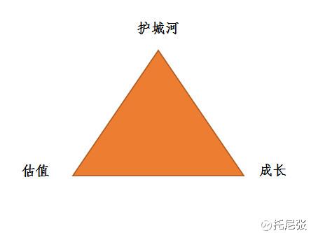 选股的等边三角形法则:估值、成长与护城河 - 草自春 - 草自春的博客
