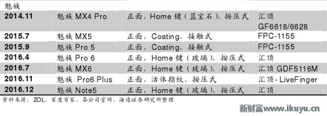 ipad虚拟home键在哪_手机已无法容忍Home键的存在了!指纹传感器放在哪里是个问题 新 ...