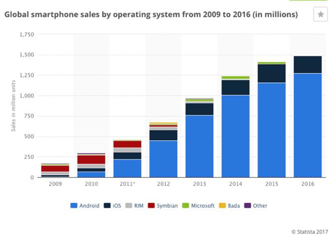 苹果市值逼近8000亿美金,离1万亿还会远吗? - 筑道 - 筑道