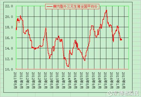 温氏股份VS牧原股份之六 要点与估值 - 0811 - zwb0811 的博客