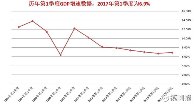 美国2017一季度gdp_美国gdp构成比例图