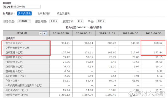 格力电器投资案例回顾: 市值跌破现金,具备安全边际 - 王朝雄 - 王朝雄