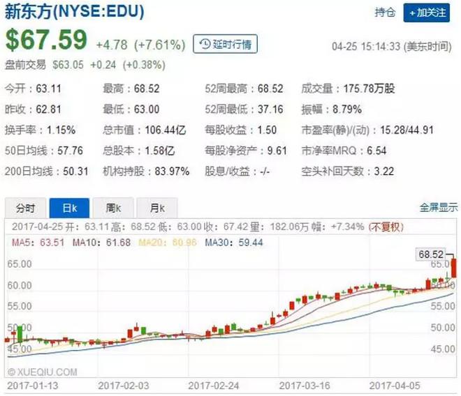 新东方总市值破百亿美元,俞敏洪:这既是个好消息,也是个坏消息