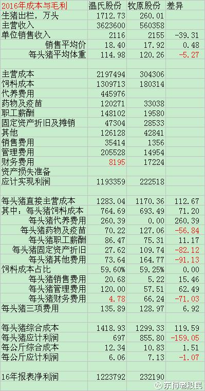 温氏股份VS牧原股份之八 综合成本 - 0811 - zwb0811 的博客
