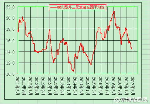 温氏股份VS牧原股份之十一 行业景气度 - 0811 - zwb0811 的博客