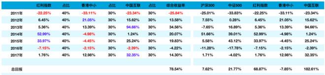 中国好资产:组合与单品