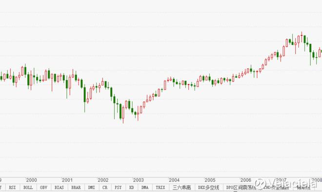 美国股民这十几年也不是那么好过的 - 草自春 - 草自春的博客