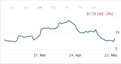 梅西股价跌破历史最低, 零售业股票是否看得见未来? - 木买蚂蚁 - hfzhangping的博客