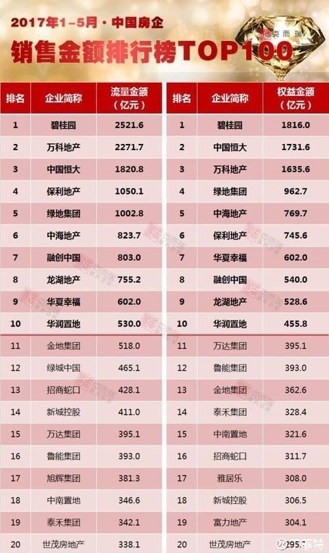 2017年1——5月中国房企排行榜 - 0811 - zwb0811 的博客