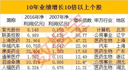 10年业绩增长10倍以上公司 - 华哥论市 - 华哥投资