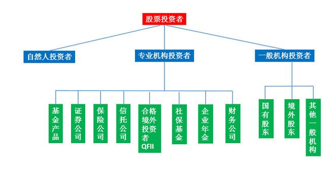 书生老徐: 中国股市的生态圈 股市是一个非常复杂的系统,有各种参与者。好比一个生态系统,之前说雄安概念出来之前,机构,公募抱团白马蓝筹,游资,私募炒作...