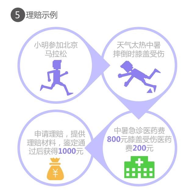 雪球-平安马拉松运动险