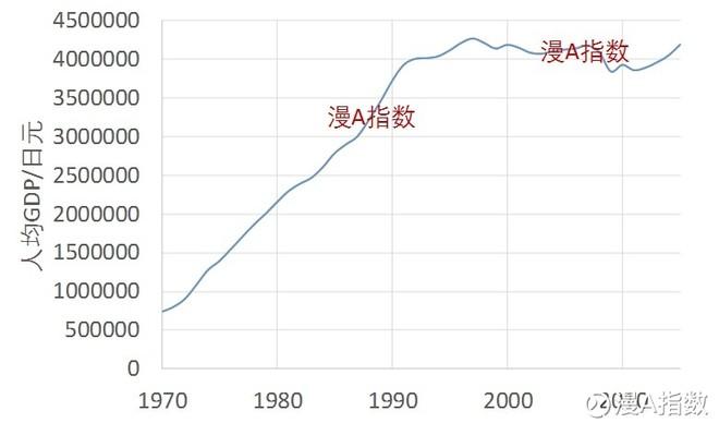 日本历年人均gdp_韩国历年人均gdp