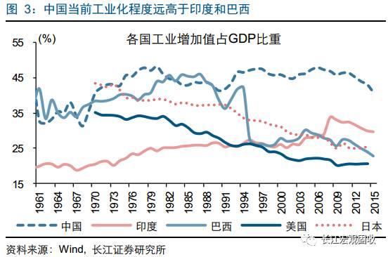 gdp中国印度巴西_中国体制 作弊 穷国不这样都翻不了身