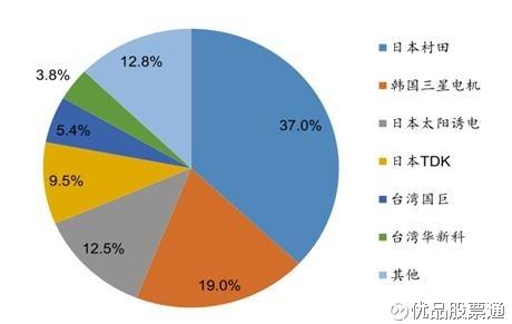 优品股票通: MLCC缺货价格大涨,相关股或受益