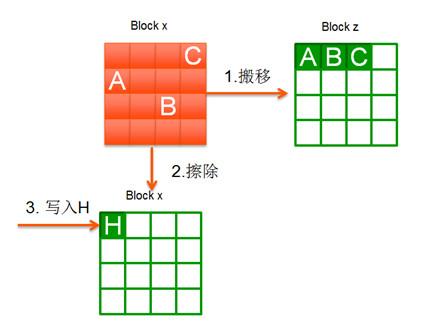 ssd的原理_小容量ssd搭机械硬盘 固态硬盘最实惠方案