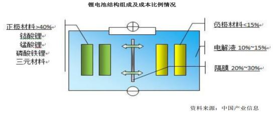 锂电池正极材料,你到底懂多少?
