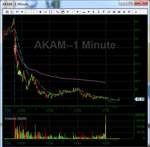 交易者的天空,Akamai(AKAM),安进(AMGN)