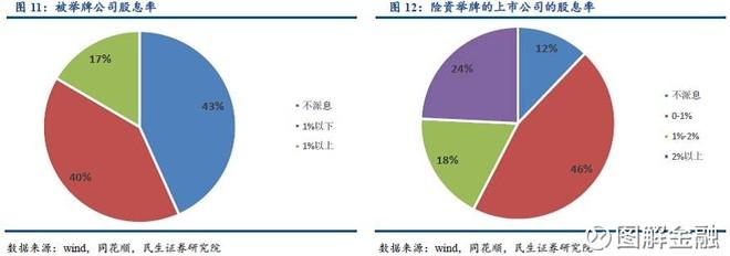 杨成长:应扩大保险资金和资本市场规模