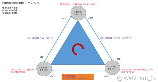 数字资产量化交易还可以有这种操作(2)-包含交易成本的三角套利