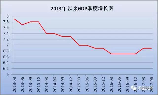 中国gdp趋势图_近年来中国gdp趋势图