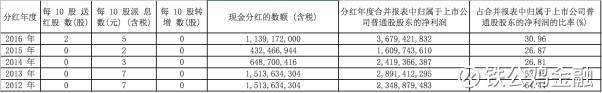 万华化学:上市以来成长近百倍的化工龙头 - 王朝雄 - 王朝雄