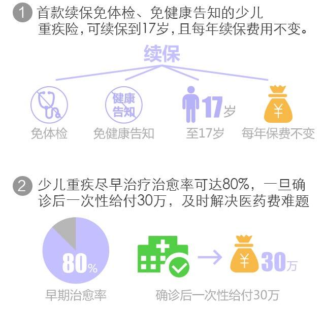 雪球-中国人寿少儿重疾险