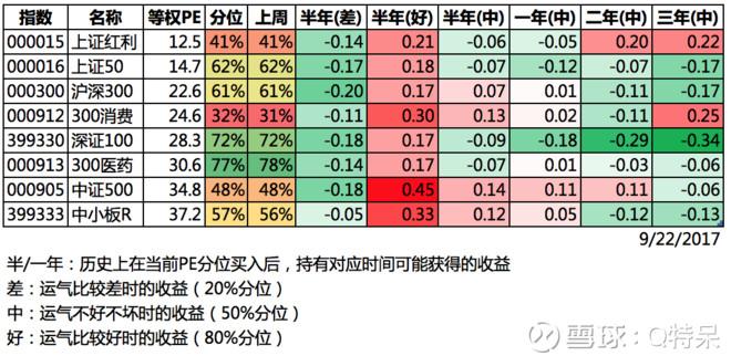 苹果业绩超预期_预期收入的计算