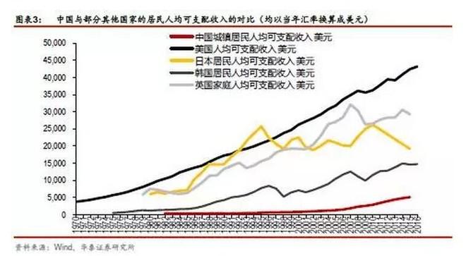 知财道: 中国相当于发达国家哪个阶段?人均GD