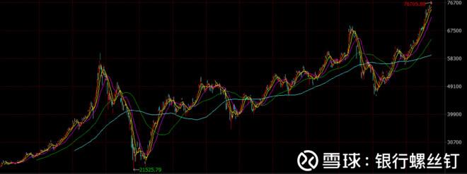 银行螺丝钉: 创了新高的恒生指数,能否要卖出产了