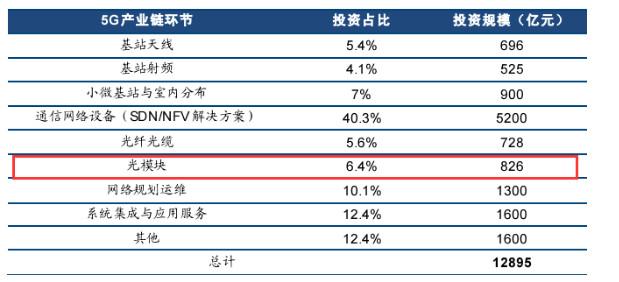 老韩的投资笔记---5G相关知识及产业链个股