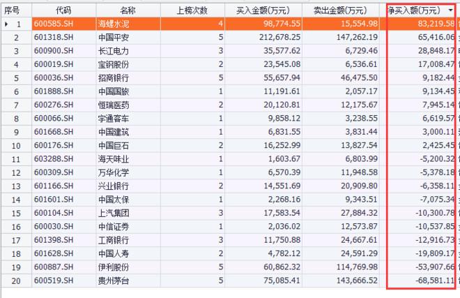 招商银行02月13日沪股通增持1274.20万股