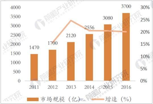 医疗器械市场规模稳步增长 政策重点鼓励国产化 - 王朝雄 - 王朝雄