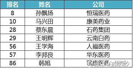 E药经理人: 7个医药男人入选中国百佳CEO榜