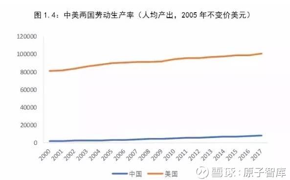 中美gdp总量对比2019_震撼 20项数据全面对比中美经济 差距比想象中大得多