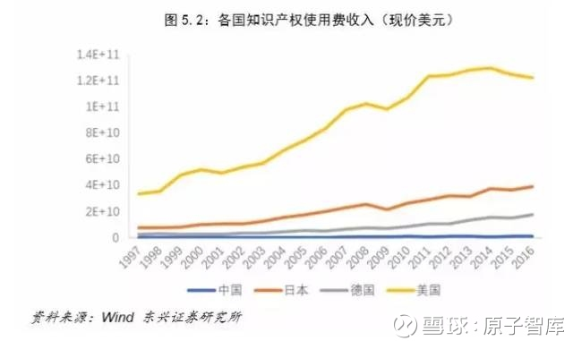 原子智库: 中美经济对比:差距比想象大得多 | 思
