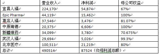 人福医药分析(1): 净利润率为何这么低? - 王朝雄 - 王朝雄