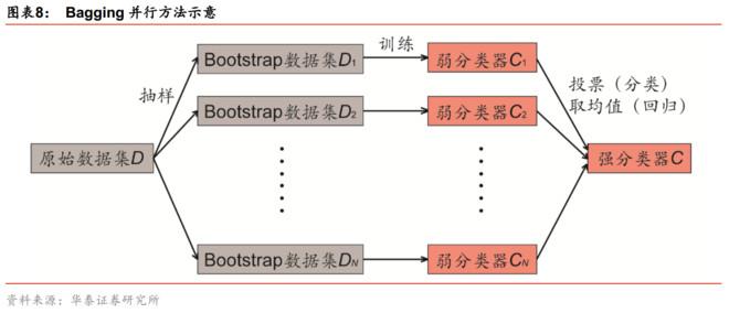 ...像分类器 基于opencv 随机森林 逻辑回归算法实现
