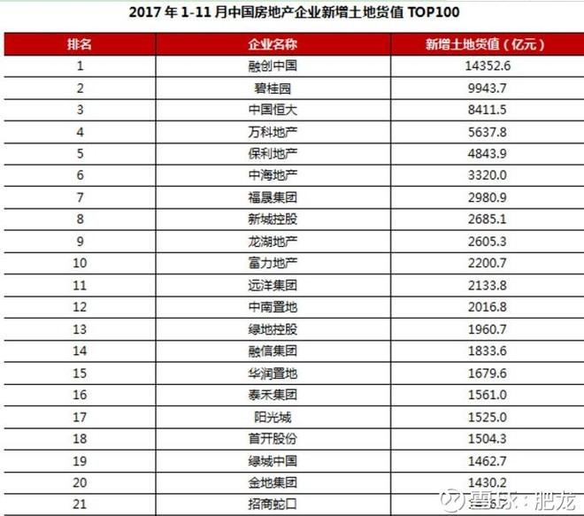 2017年1-11月top20房企楼面价与售价的成本对比 - 0811 - zwb0811 的博客