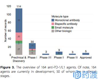 全球PD-(L)1全景概览:上市5款,在研164款,相关临床试验1502个