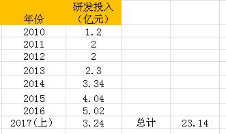 人福医药分析(2): 研发效率低吗? - 王朝雄 - 王朝雄