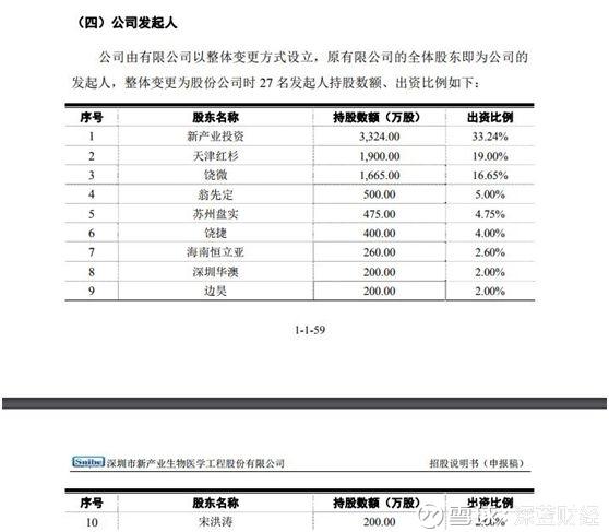 深蓝财经: 新产业生物IPO过会:大股东系明天系